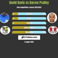David Davis vs Darren Pratley h2h player stats