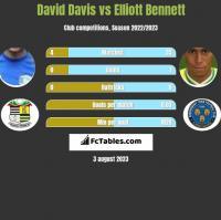 David Davis vs Elliott Bennett h2h player stats