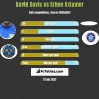 David Davis vs Erhun Oztumer h2h player stats