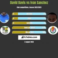 David Davis vs Ivan Sanchez h2h player stats