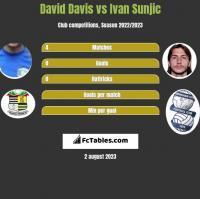 David Davis vs Ivan Sunjic h2h player stats