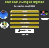 David Davis vs Jacques Maghoma h2h player stats