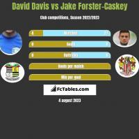 David Davis vs Jake Forster-Caskey h2h player stats