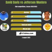 David Davis vs Jefferson Montero h2h player stats