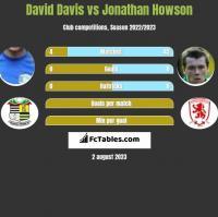 David Davis vs Jonathan Howson h2h player stats