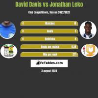 David Davis vs Jonathan Leko h2h player stats