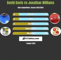 David Davis vs Jonathan Williams h2h player stats