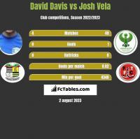 David Davis vs Josh Vela h2h player stats