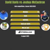 David Davis vs Joshua McEachran h2h player stats