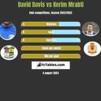David Davis vs Kerim Mrabti h2h player stats