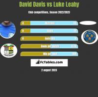 David Davis vs Luke Leahy h2h player stats