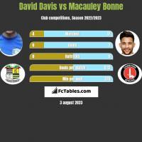 David Davis vs Macauley Bonne h2h player stats