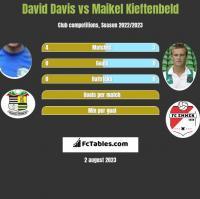 David Davis vs Maikel Kieftenbeld h2h player stats