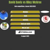 David Davis vs Riley McGree h2h player stats