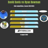 David Davis vs Ryan Bowman h2h player stats