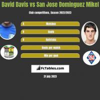 David Davis vs San Jose Dominguez Mikel h2h player stats