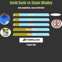 David Davis vs Shaun Whalley h2h player stats