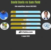 David Davis vs Sam Field h2h player stats