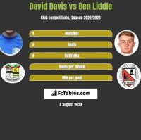 David Davis vs Ben Liddle h2h player stats