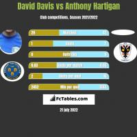 David Davis vs Anthony Hartigan h2h player stats