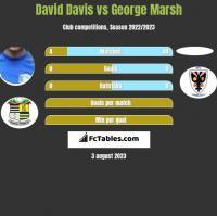 David Davis vs George Marsh h2h player stats