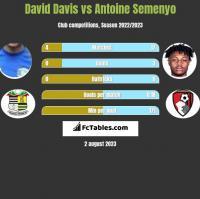 David Davis vs Antoine Semenyo h2h player stats