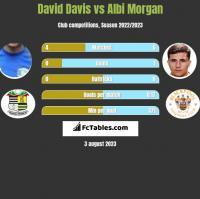 David Davis vs Albi Morgan h2h player stats
