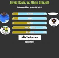 David Davis vs Ethan Chislett h2h player stats