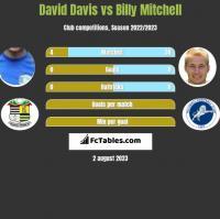 David Davis vs Billy Mitchell h2h player stats
