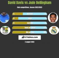 David Davis vs Jude Bellingham h2h player stats