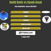 David Davis vs Ayoub Assal h2h player stats