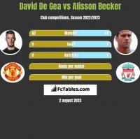 David De Gea vs Alisson Becker h2h player stats