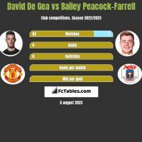 David De Gea vs Bailey Peacock-Farrell h2h player stats