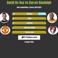 David De Gea vs Darren Randolph h2h player stats