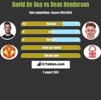 David De Gea vs Dean Henderson h2h player stats