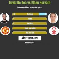 David De Gea vs Ethan Horvath h2h player stats
