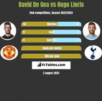 David De Gea vs Hugo Lloris h2h player stats