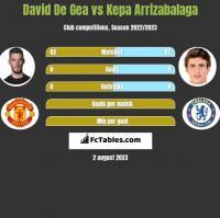 David De Gea vs Kepa Arrizabalaga h2h player stats