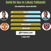 David De Gea vs Lukasz Fabianski h2h player stats
