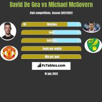 David De Gea vs Michael McGovern h2h player stats