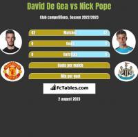 David De Gea vs Nick Pope h2h player stats