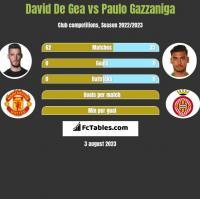 David De Gea vs Paulo Gazzaniga h2h player stats