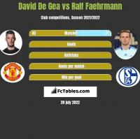 David De Gea vs Ralf Faehrmann h2h player stats