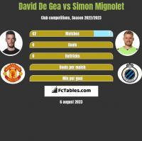 David De Gea vs Simon Mignolet h2h player stats