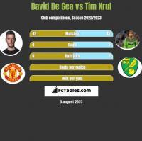 David De Gea vs Tim Krul h2h player stats