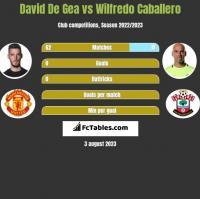 David De Gea vs Wilfredo Caballero h2h player stats