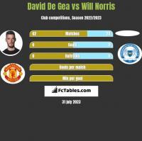 David De Gea vs Will Norris h2h player stats