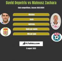 David Depetris vs Mateusz Zachara h2h player stats
