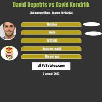 David Depetris vs David Kondrlik h2h player stats