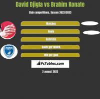 David Djigla vs Brahim Konate h2h player stats
